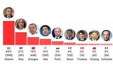 Verso world leaders