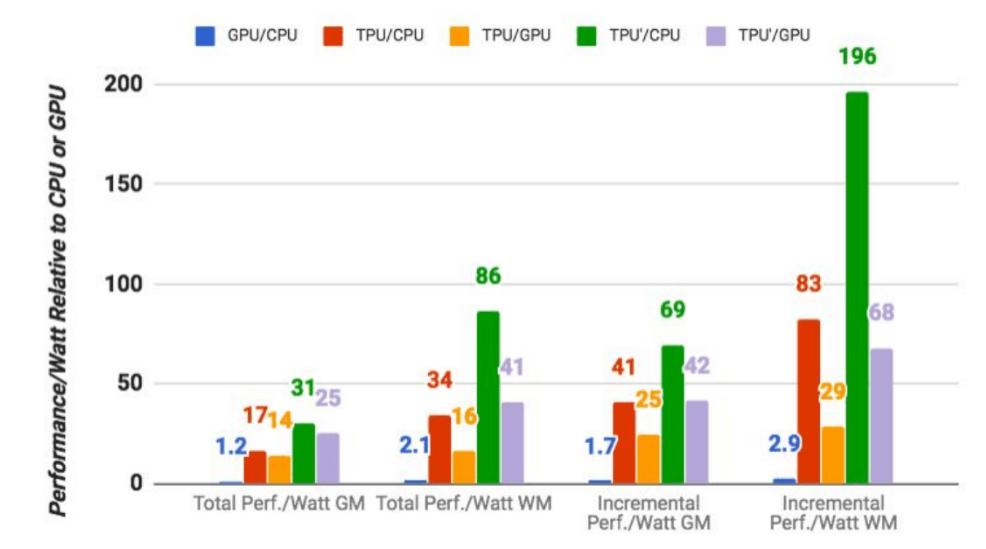 google benchmark tpu