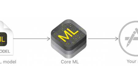 Core ML Computer Vision Machine Learning