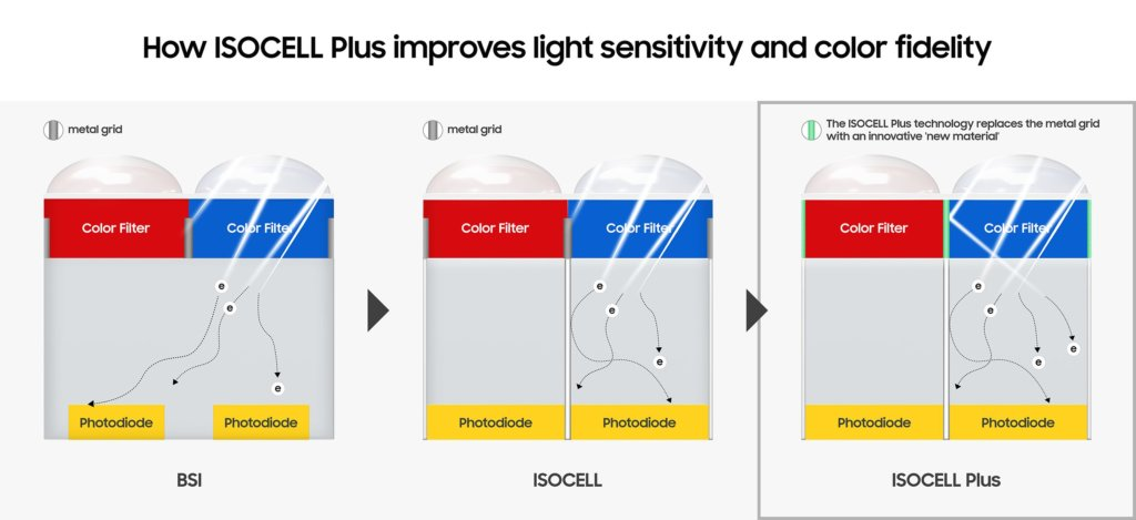 samsung_isocell_plus