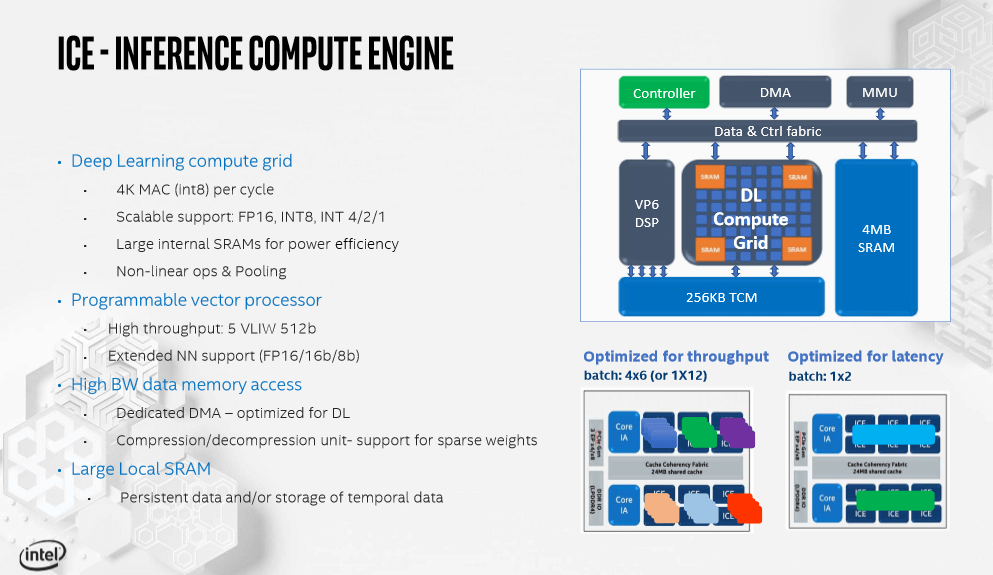 intel spring hill ai chipset