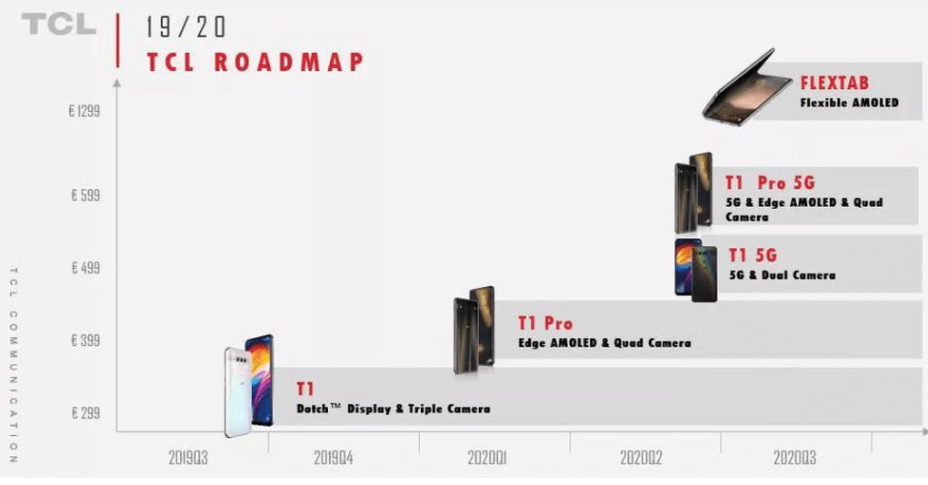 tcl t1 roadmap ifa 2019