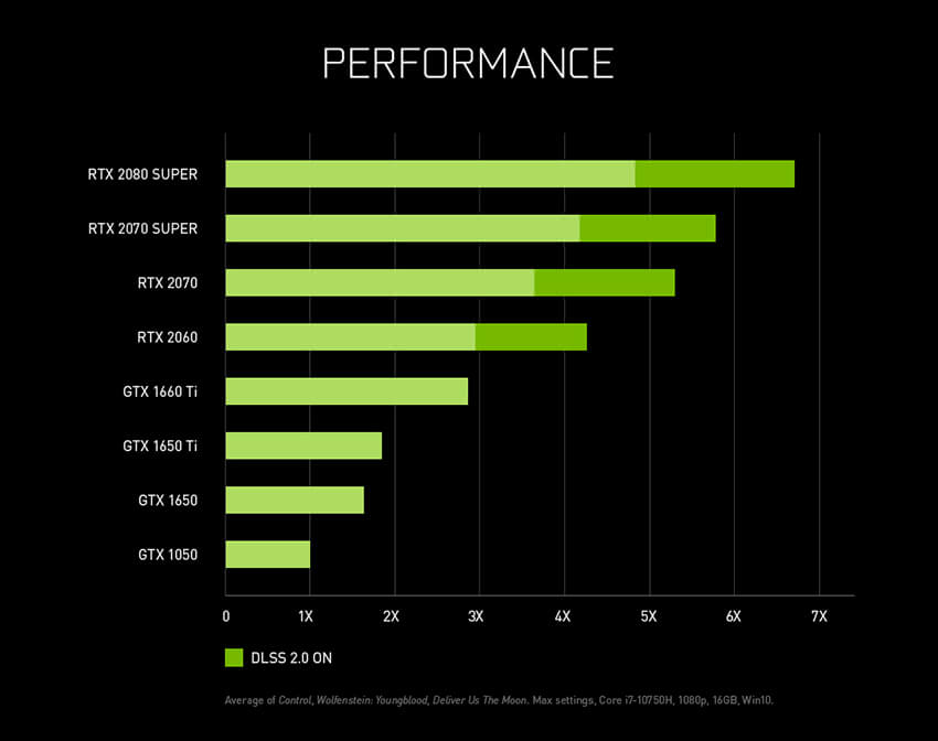 geforce-rtx-super-laptops-performance-chart-850px