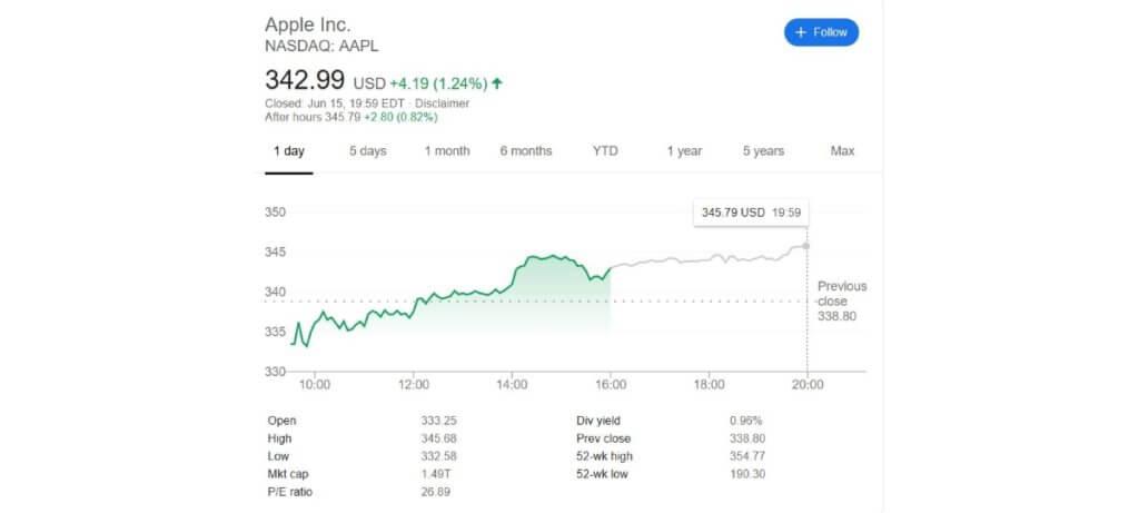 apple market cap june 2020