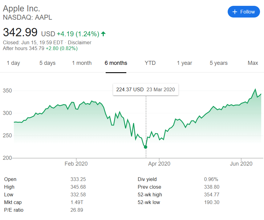 apple share price june 2020