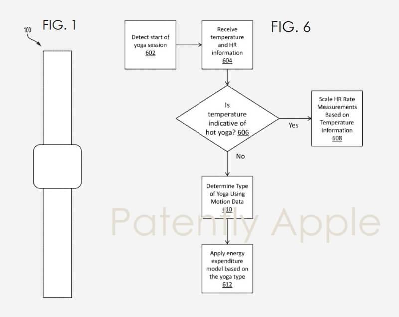 apple patent apple watch 6 yoga patently apple