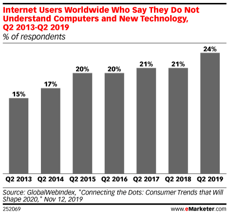 emarketer users who do not understand computers or the internet
