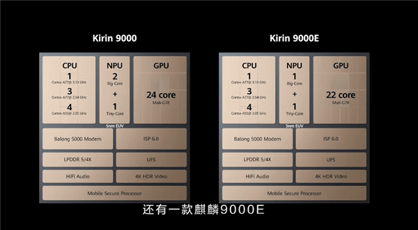 Huawei Unveils the Kirin 9000 Kirin Chipset