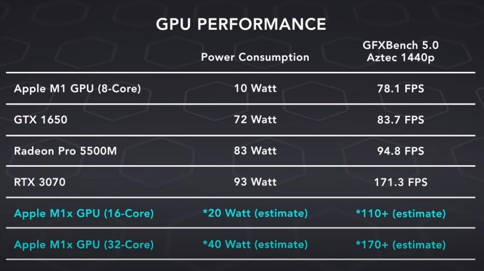 apple m1x gpu performance estimate dave2d