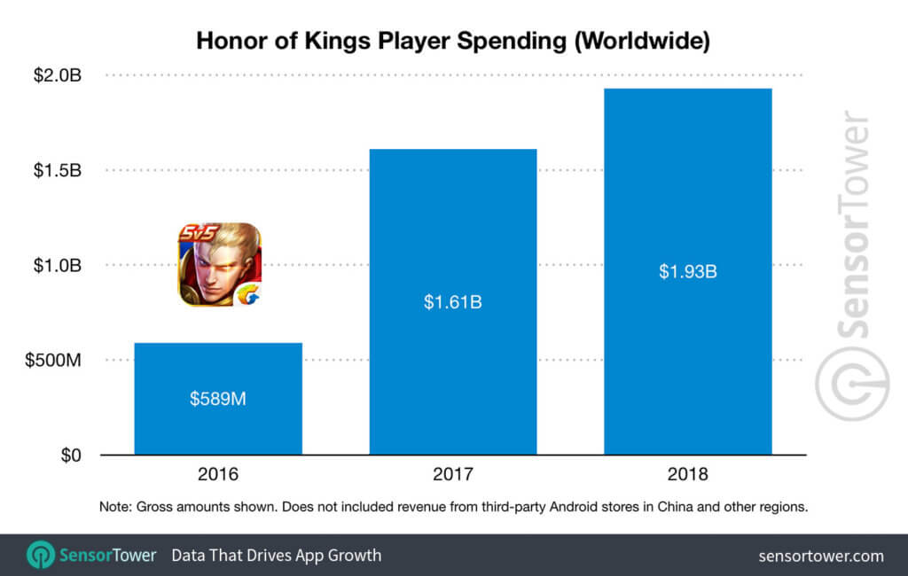 A chart showing the popularity of Honor of Kings and how much players spent in 2 years