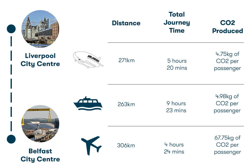 airlander 10 possible route belfast to liverpool
